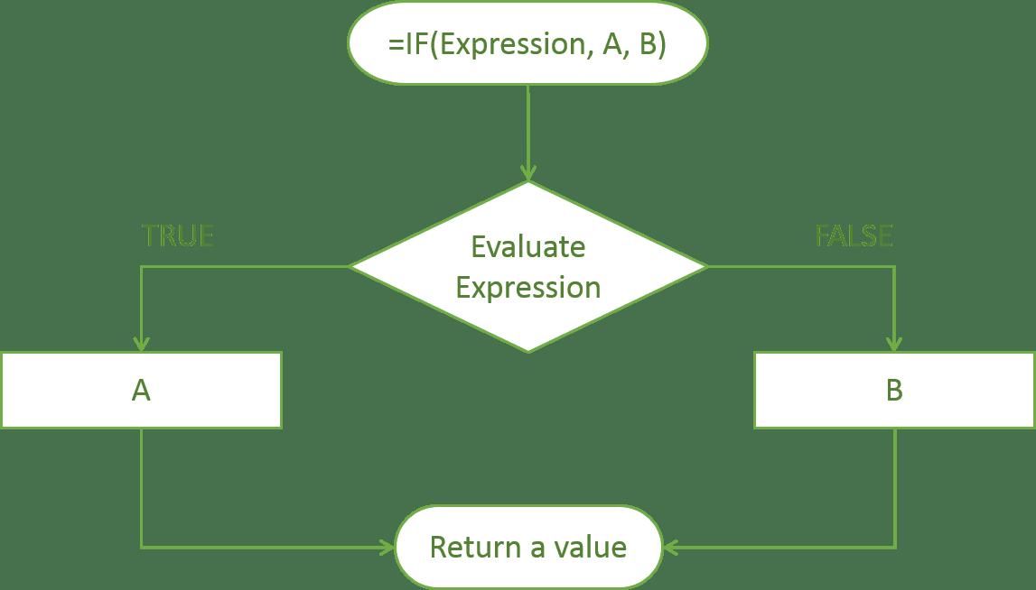 IF Formula: Flow Chart