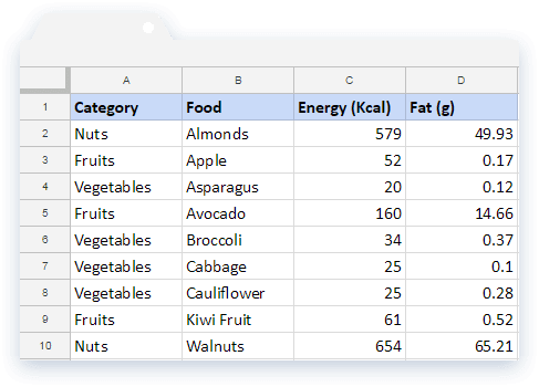Sample Data: Food Category and Energy Fat Details