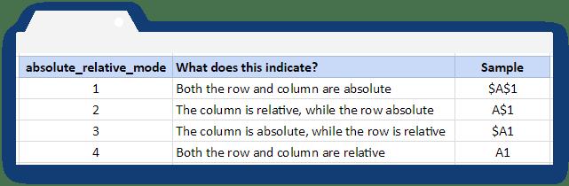 How to use the ADDRESS formula in Google Sheets - Blog Sheetgo