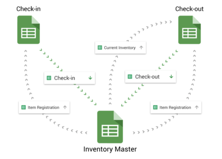 Inventory Management Template - Blog Sheetgo