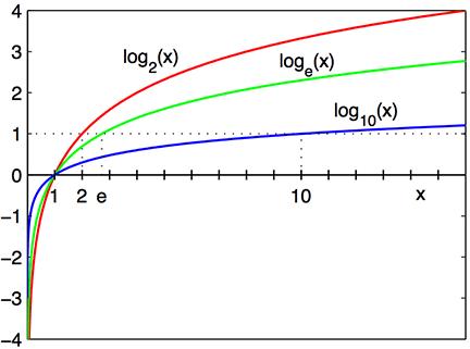 Log formula in Google Sheets - Graphs