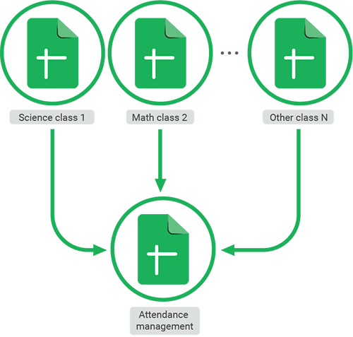 Student Attendance Tracker in Google Sheets: Workflow Diagram