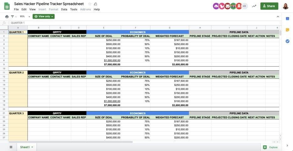 Sales Call Tracker Template from blog.sheetgo.com
