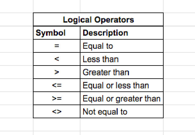 IF-function-google-sheets-logical-operators