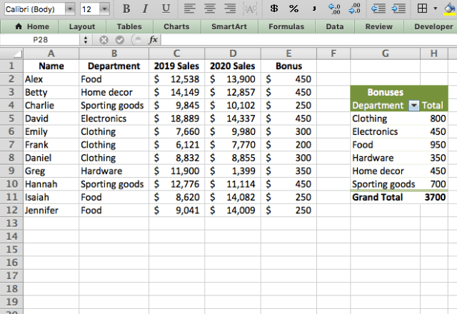 pivot table in excel 2. bonuses by department