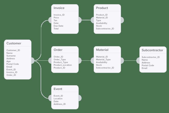 database vs spreadsheets 3 database